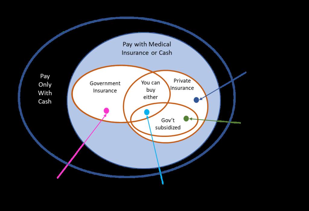 venn diagram showing different healthcare plans
